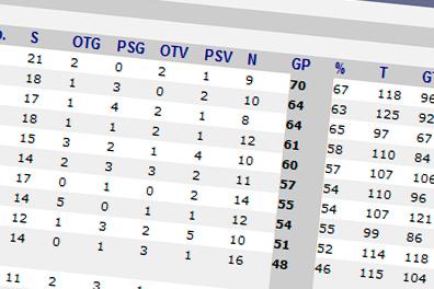 KEV-Tabellen Liga